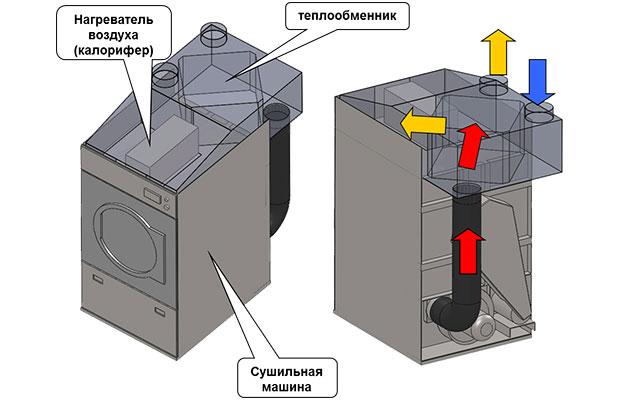 В сушильной машине конденсационного типа белье высушивается горячим воздухом