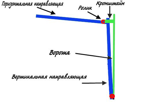 Схема откидных ворот