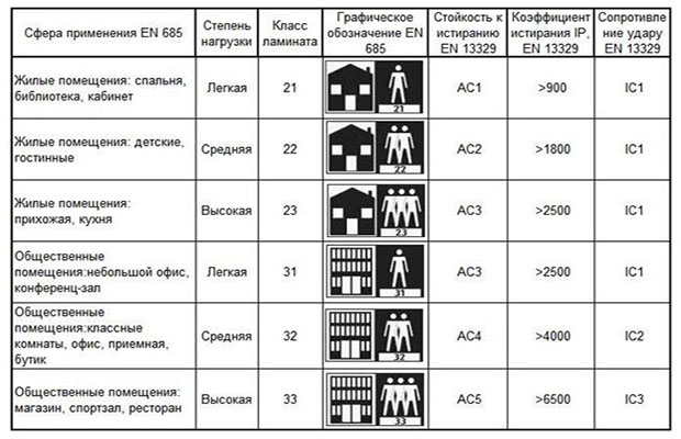 Таблица основных показателей ламината по классам