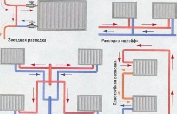 Существующие схемы подключения отопительных приборов к магистрали