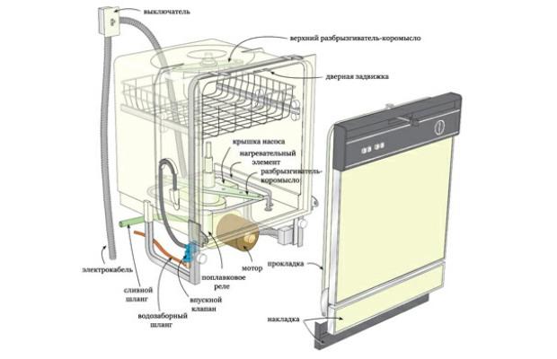 Схема подключения посудомоечной машины