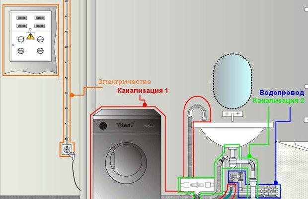 Для работы любой стиральной машинки нужны электричество, вода и канализация