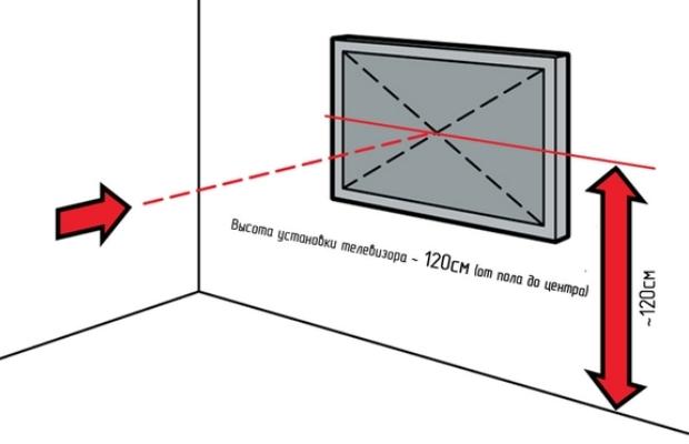 Лучше всего, если в гостиной, экран телевизора будет находиться в пределах 120-140 см от пола