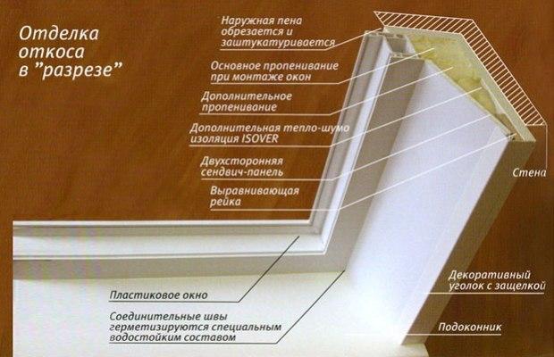 Отделка откосов сэндвич-панелями выполняется для того, чтобы оконная конструкция не промерзала
