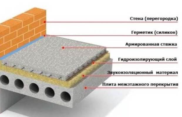 Звукоизоляционный материал позволяет справиться с ударными шумами