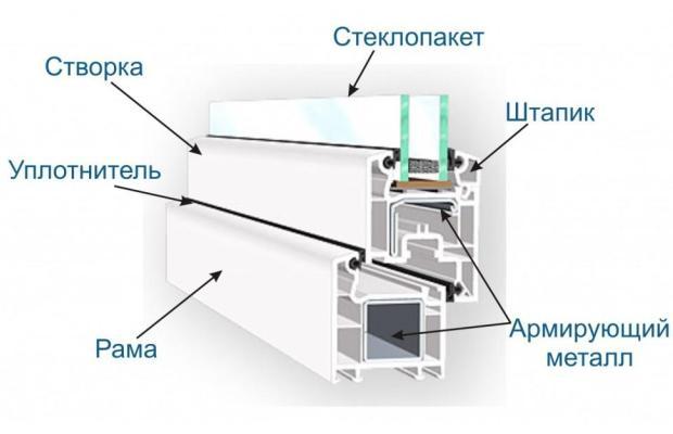 Конструкция стеклопакета выполнена по особой технологии