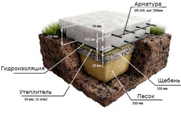 Схема формирования фундамент плиты
