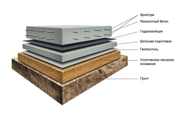 Из чего состоит фундаментная плита