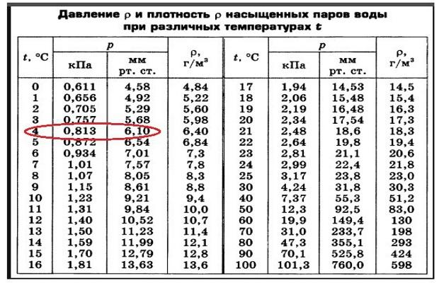 Таблица давления и насыщенность парами воды при разных температурах
