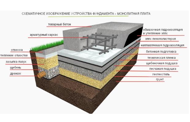 Схематичное изображение монолитной плиты