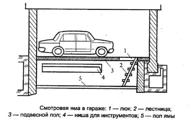 Смотровая яма используется для ремонта автомобиля