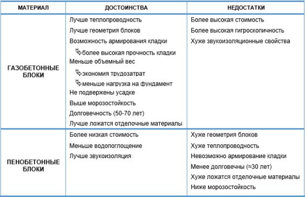 Сравнительные характеристики пеноблоков и газосиликатных блоков