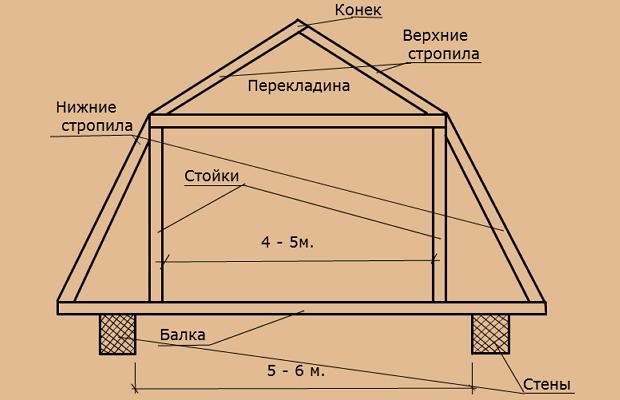 Схема монтажа мансарды