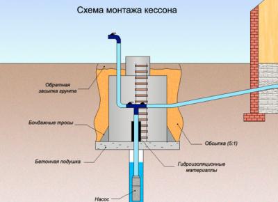 Схема монтажа скважины
