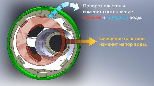 Схема работы шарового картриджа