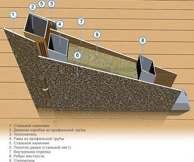 Схема конструкции двери