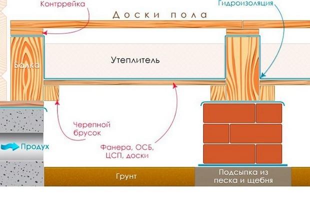 Схема утепления полов