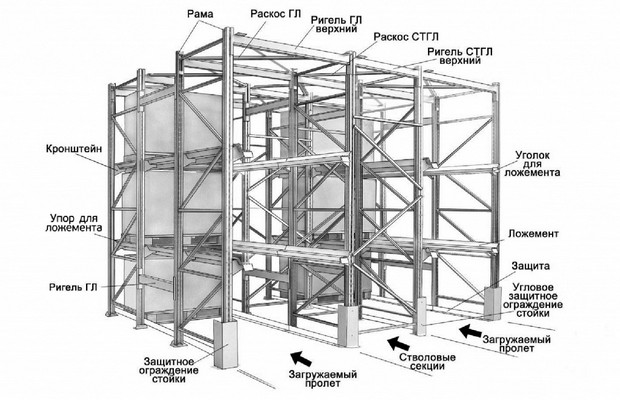 Проектирование конструкции стеллажа
