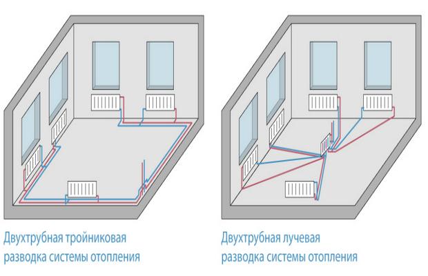 Классификация двухтрубного отопления