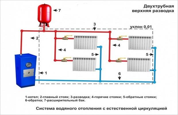 Системы с естественной циркуляцией двухтрубного отопления