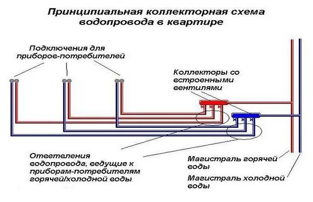 Коллекторная схема разводки для водопровода