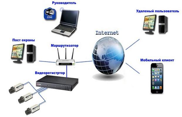 Наблюдение с использованием интернета от мобильных операторов
