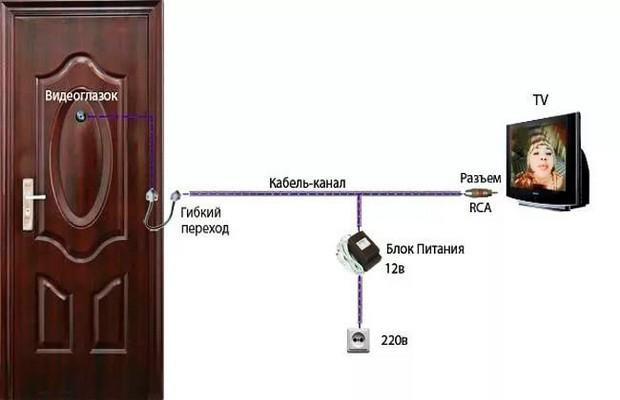 Дверь с веб-камерой