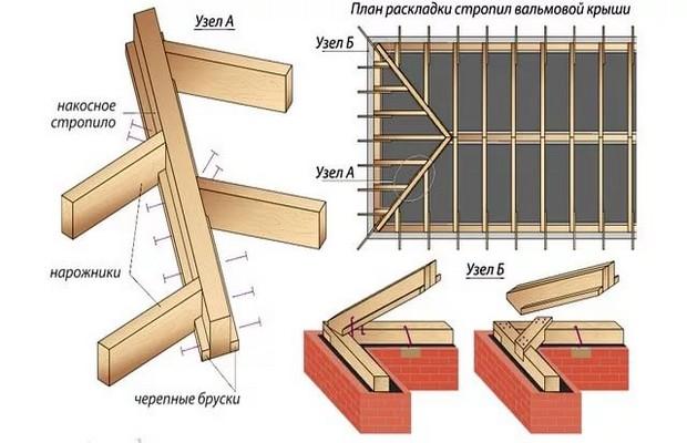Рассчитываем элементы вальмовой стропильной системы