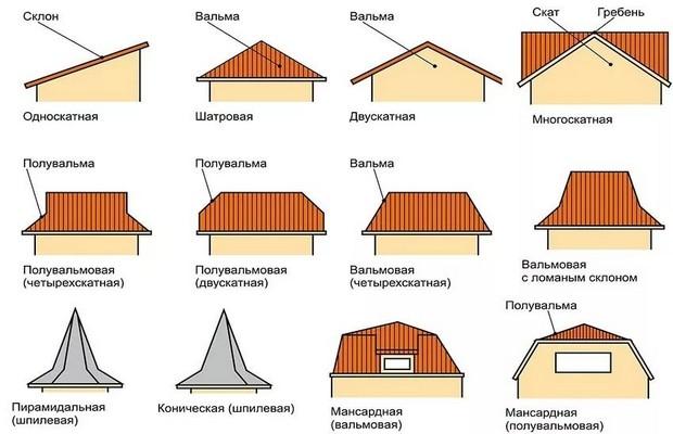 Наиболее распространены двухскатные и четырехскатные вальмовые крыши