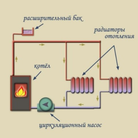 Печь с водяным контуром – рекомендации по устройству своими руками