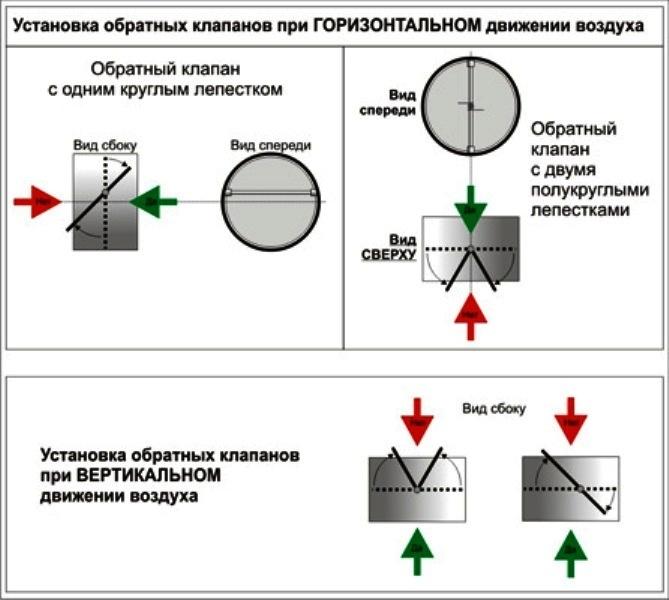 Вентиляционная решетка с обратным клапаном – устройство, работа, монтаж и правильный выбор