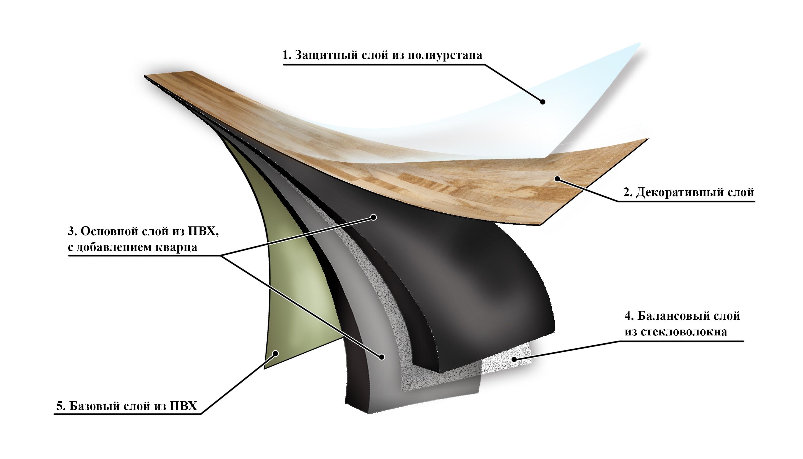 Особенности напольного покрытия винилам: монтаж и характеристики